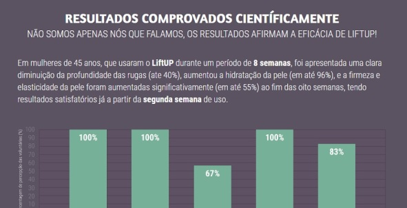 Resultados comprovados cientificamente do Creme facial Lift UP